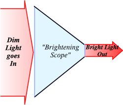 Brightening Scope