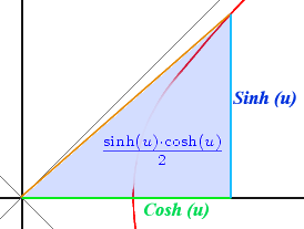 Area under cosh-sinh triangle