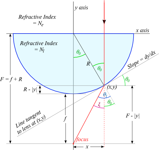Spherical half-lens angles