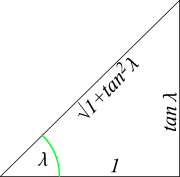 sin and cosine in terms of the tangent