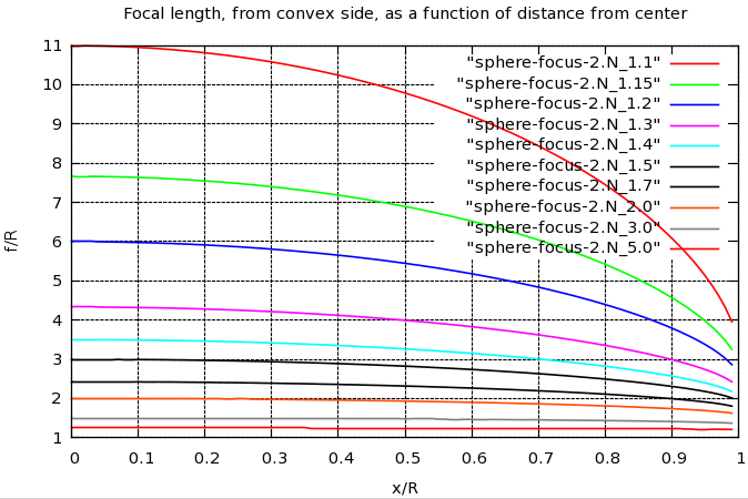 Focal length plotted against distance from center