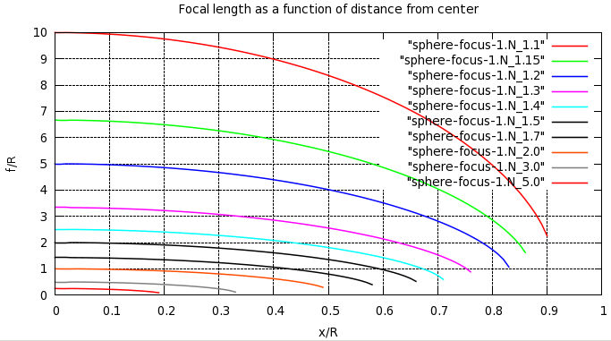 Plots of focal length against x