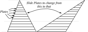 Skewed triangle, sliced, with plates slid